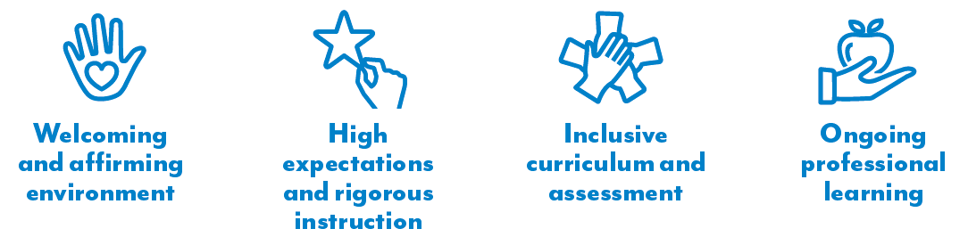 The 4 Principles of Culturally Responsive-Sustaining Education: Welcoming and affirming environment, High expectations and rigorous instruction, Inclusive curriculum and assessment, Ongoing professional learning