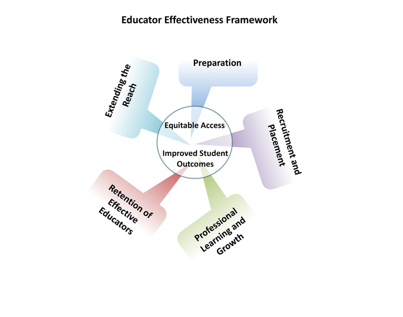 Educator Effectiveness Framework
