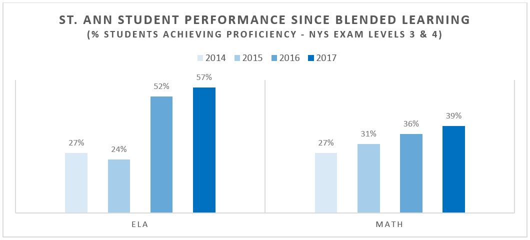 Graph indicating that the percentage of student achieving proficiency in NYS Exam Levels 3 and 4 hs increased from 27 percent in 2014 to 57 percent in 2017 for ELA and from 27 percent in 2014 to 39 percent in 2017 for math.