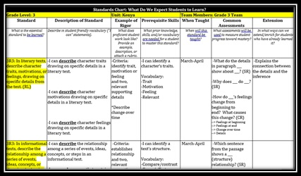 Essentials Standards Chart