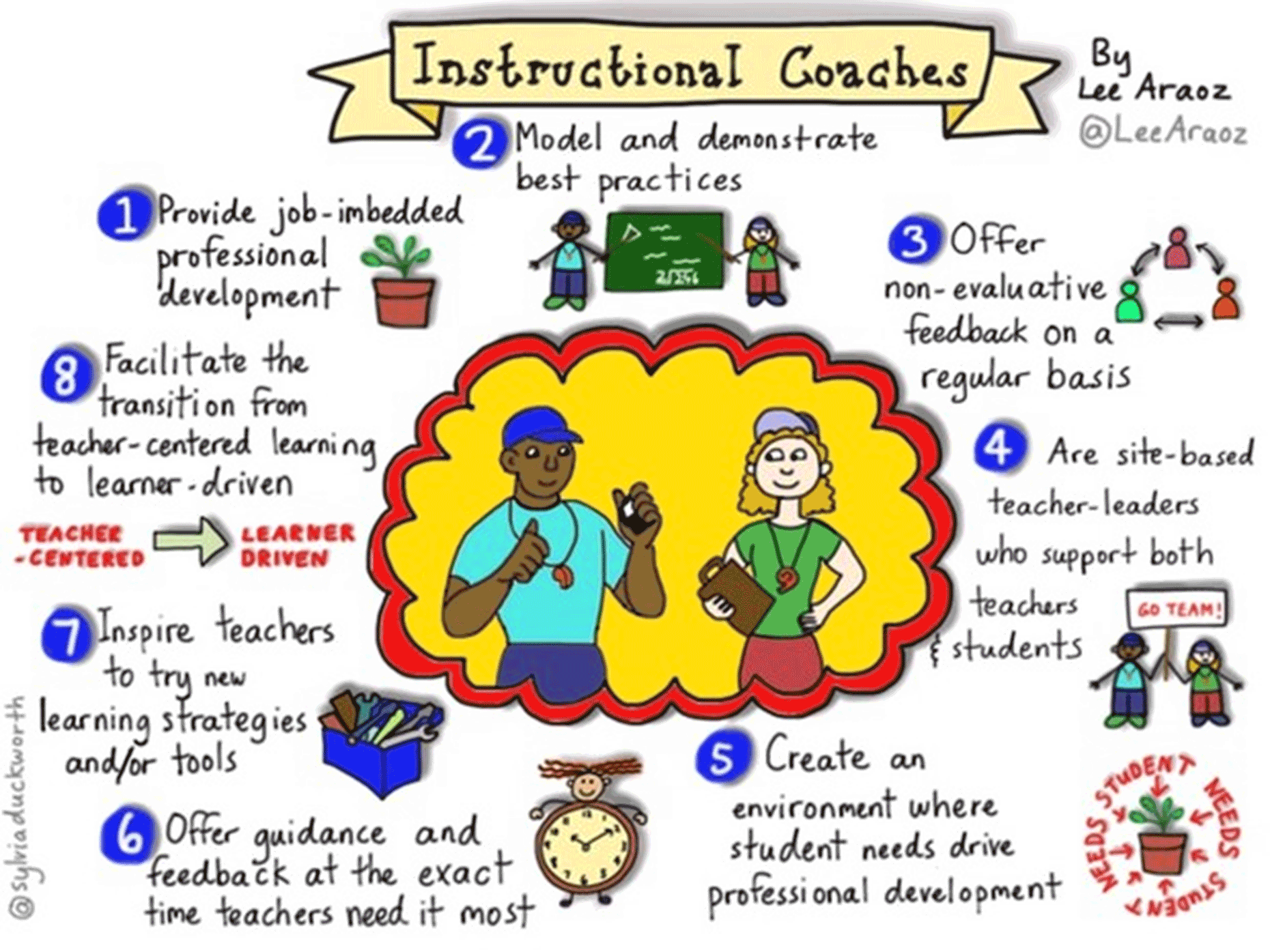 Instructional Coach Methodology