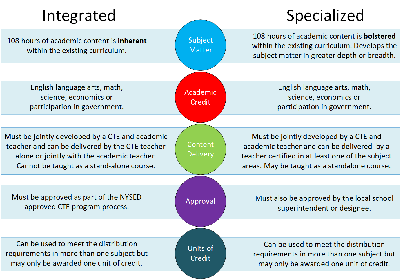 A graphic comparing the differences between integrated and specialized coursework including the characteristics of what they look like in practice.