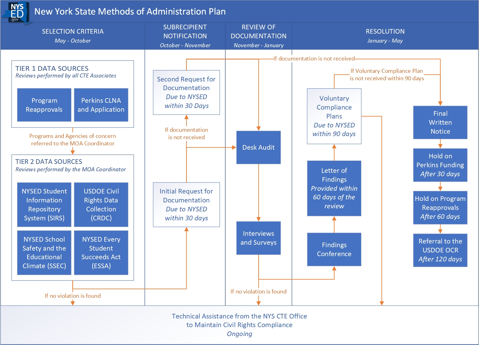 New York State Methods of Administration Plan Flowchart Illustrating the Civil Rights Process