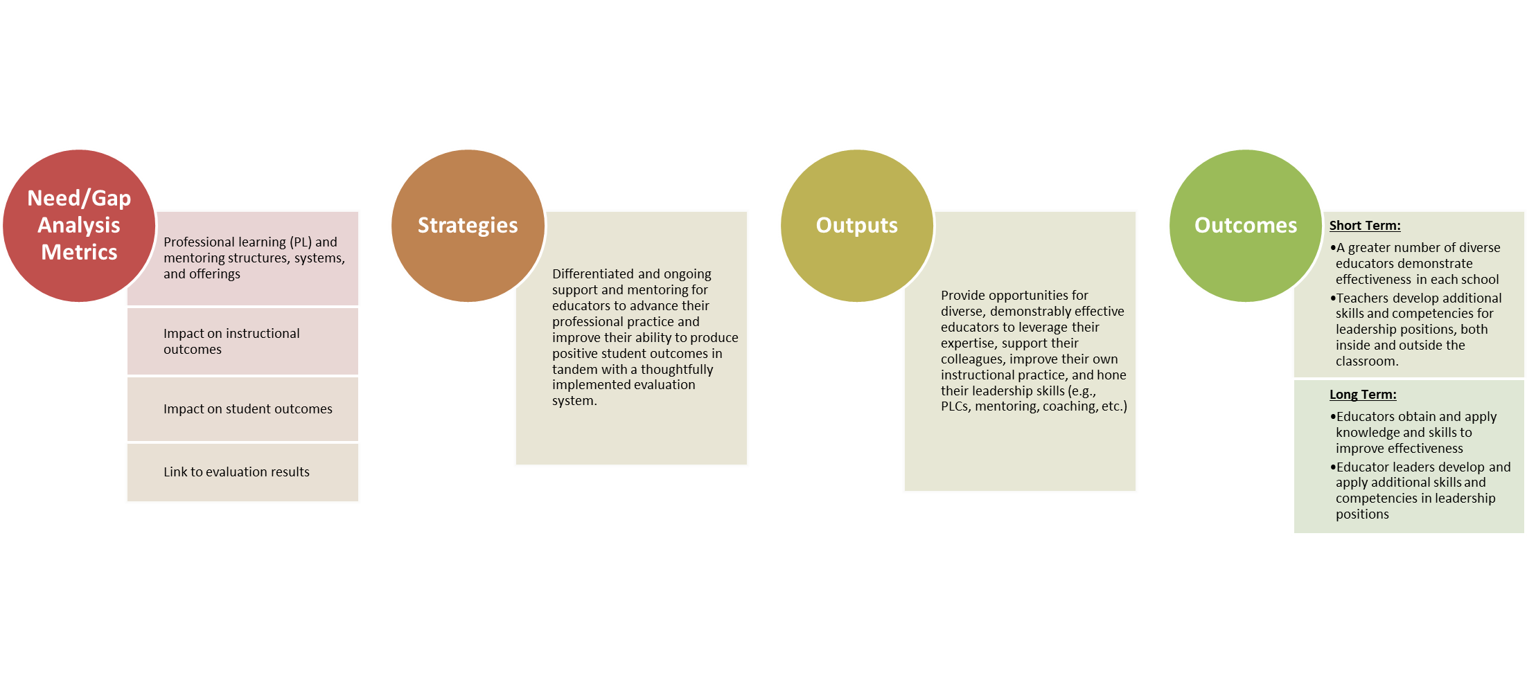 Professional Learning and Growth Logic Model