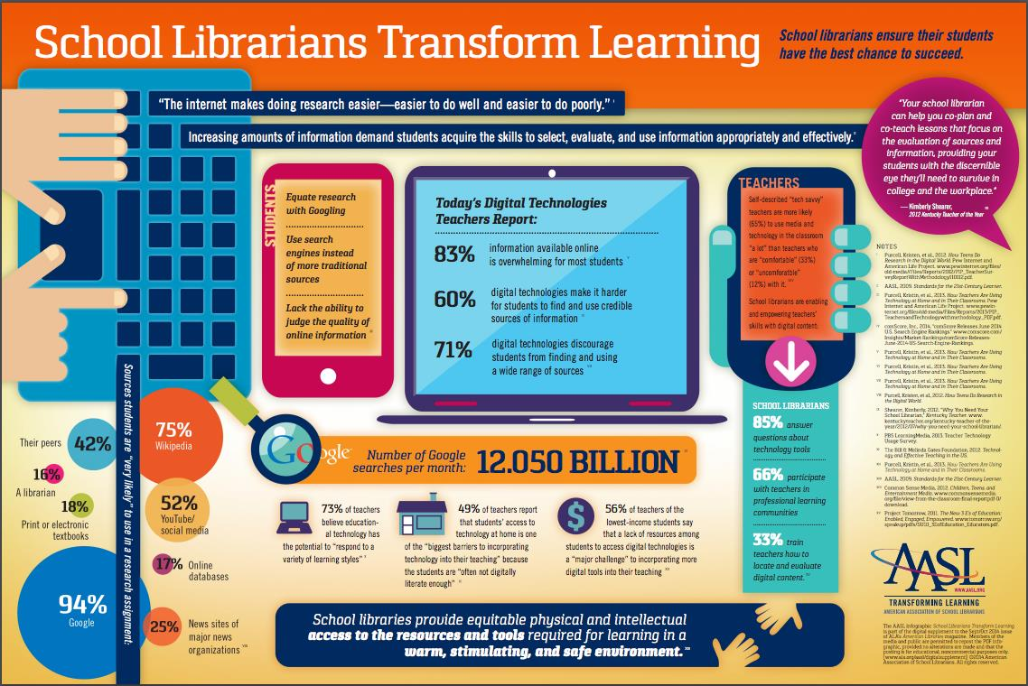 "An AASL infographic ""School Librarians Transform Learning"" that details key findings in research that school libraries provide equitable physical and intellectual access to the resources required for learning."