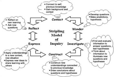 Stripling Model of Inquiry Learning.