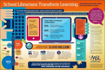 """An AASL infographic """"School Librarians Transform Learning"""" that details key findings in research that school libraries provide equitable physical and intellectual access to the resources required for learning."""